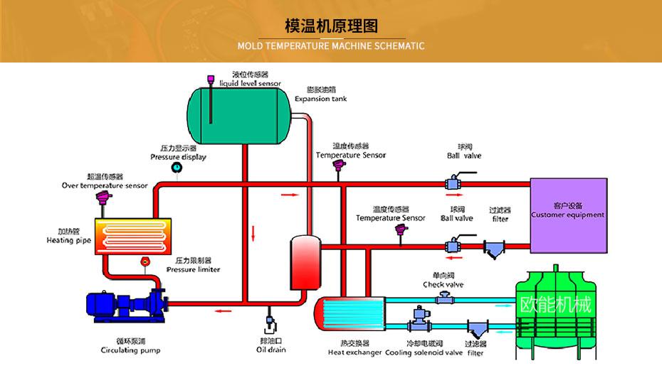 热压成型模温机工作原理