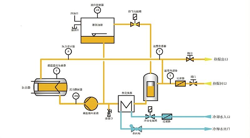 反应釜控温设备原理图
