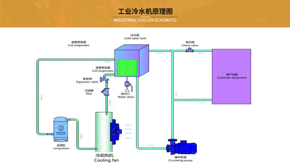 冷水机原理图