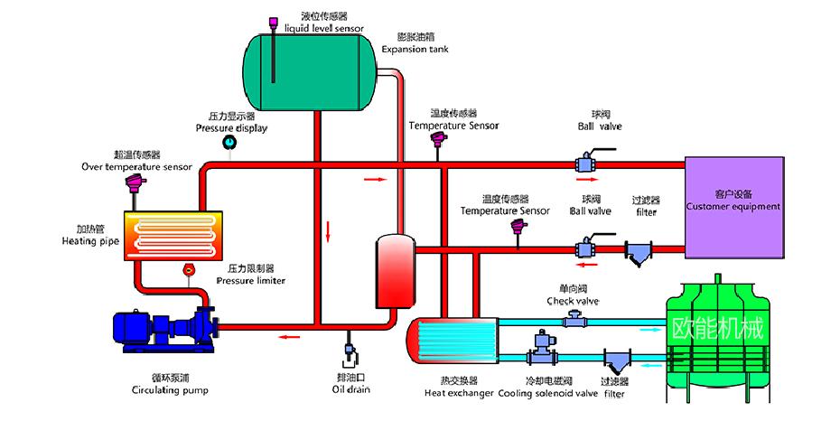 模具油温机工作原理