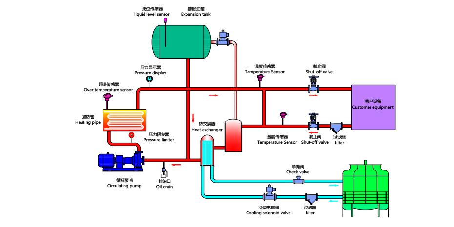 高温水温机工作原理