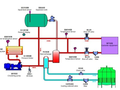 模温机工作原理管路图详解「欧能机械」分析解读