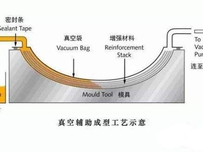 挖一挖汽车轻量化碳纤维复合材料零部件成型工艺有哪些?