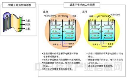锂电池隔膜湿法工艺