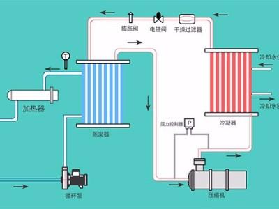 液体循环温控设备的几种类型,「欧能机械」提供系统化解决方案