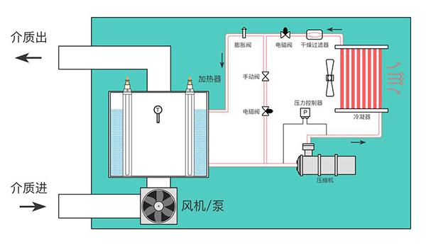 高精度恒温循环温控设备