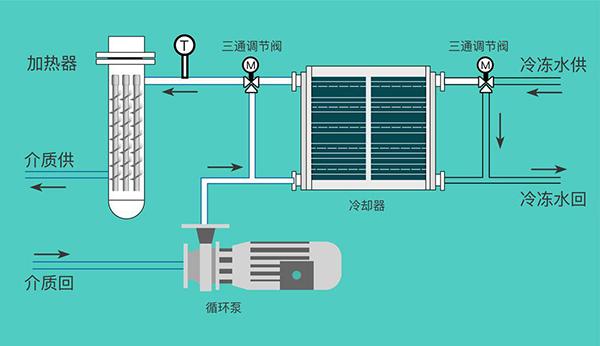 液体加热冷却循环
