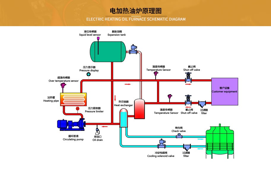 导热油电加热炉工作原理