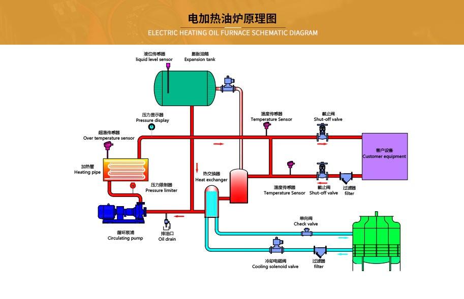 电加热油炉设备工作原理