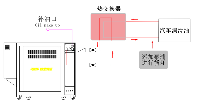 模温机是否可以直接加热汽车润滑油