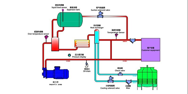 压铸模温机原理