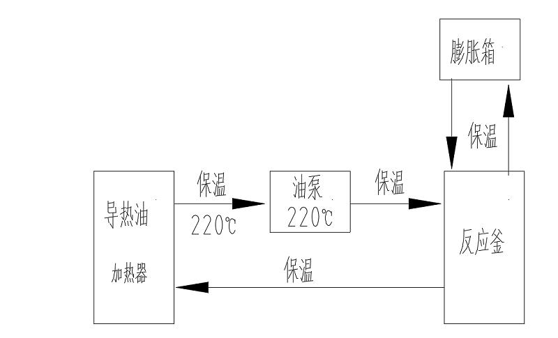导热油加热反应釜流程