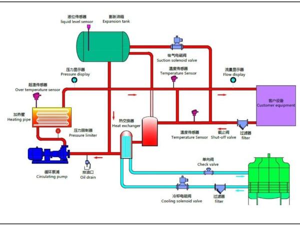 压铸模温机的原理是什么